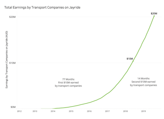 Transport Companies Earn Millions from Jayride's Global Expansion